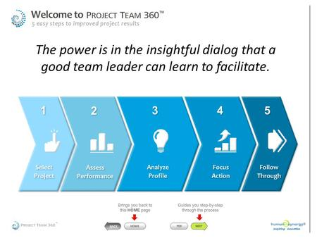 The power is in the insightful dialog that a good team leader can learn to facilitate.
