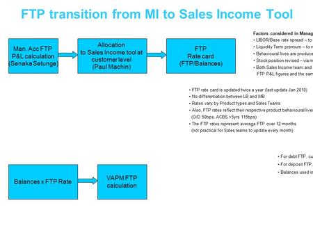 FTP transition from MI to Sales Income Tool Factors considered in Management Income FTP calculations: LIBOR/Base rate spread – to reflect true cost of.