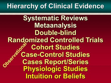 Physiologic Studies Intuition or Beliefs Systematic Reviews Metaanalysis Double-blind Randomized Controlled Trials Cohort Studies Case-Control Studies.