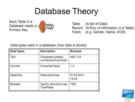 Database Theory Each Table in a Database needs a Primary Key Data TypesDescriptionExample TextCharacters (Letters, numbers and symbols) ABC 123 NumberNumerical.