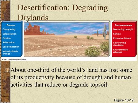 Desertification: Degrading Drylands About one-third of the world's land has lost some of its productivity because of drought and human activities that.