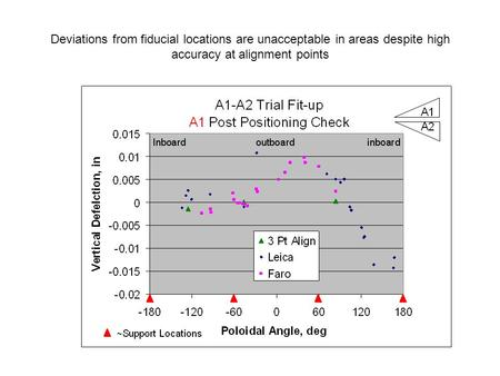 Deviations from fiducial locations are unacceptable in areas despite high accuracy at alignment points.
