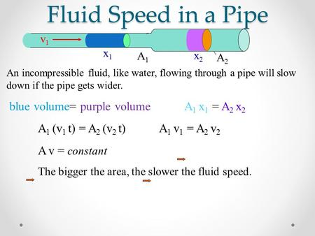 Fluid Speed in a Pipe v2v2 An incompressible fluid, like water, flowing through a pipe will slow down if the pipe gets wider. blue volume= purple volume.