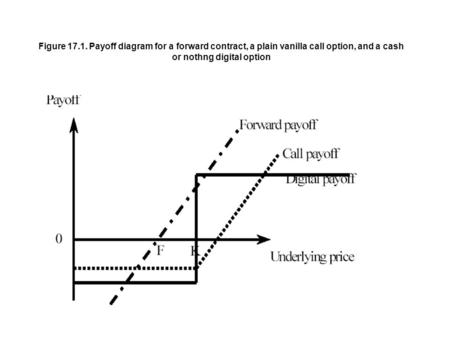 Figure 17.1. Payoff diagram for a forward contract, a plain vanilla call option, and a cash or nothng digital option.