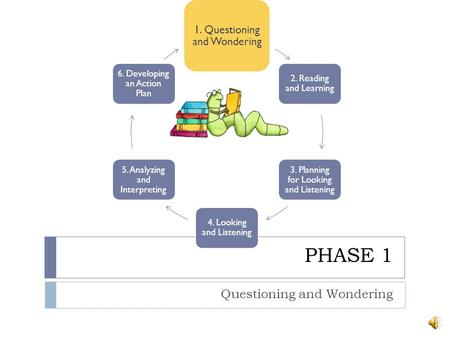1. Questioning and Wondering 2. Reading and Learning 3. Planning for Looking and Listening 4. Looking and Listening 5. Analyzing and Interpreting 6. Developing.