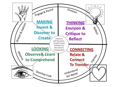 Invention Self-Direction CriticalThinking & Reasoning Info Literacy Collaboration Understand Art World Develop Craft Observe LOOKING Observe& Learn to.