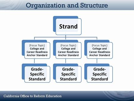California Office to Reform Education Organization and Structure Strand (Focus Topic) College and Career Readiness Anchor Standard Grade- Specific Standard.