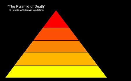 """The Pyramid of Death"" 5 Levels of Idea Assimilation."