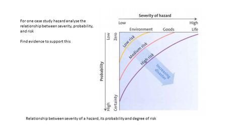 Relationship between severity of a hazard, its probability and degree of risk For one case study hazard analyse the relationship between severity, probability,