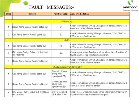 FAULT MESSAGES:- Sr NoProblemFault Message Action To Be Taken Window AC 1Room Temp Sensor Faulty/ cable cutE1 Check room sensor wiring, Change room sensor,