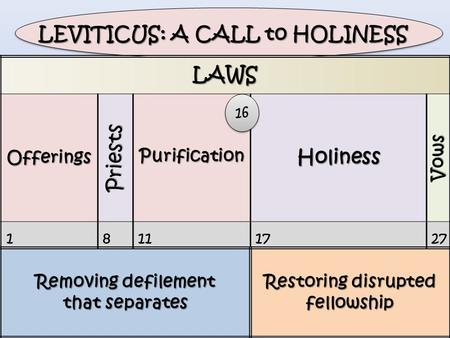 LAWSOfferings Priests PurificationHoliness Vows 18111727 Removing defilement that separates Restoring disrupted fellowship LEVITICUS: A CALL to HOLINESS.