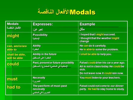 Modals الأفعال الناقصة Expresses: تعبر عن: تعبر عن:Example مثال مثال mightPossibilityالإمكانية I hoped that I might succeed. I thought that the weather.