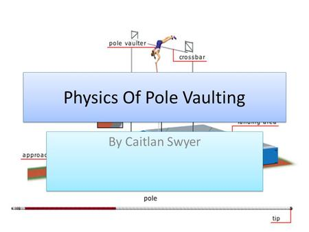 Physics Of Pole Vaulting By Caitlan Swyer. Linear Motion The more you accelerate the more speed you gain the more height you will gain to get over the.