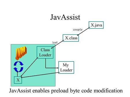 JavAssist X.java X.class Class Loader My Loader X compile load JavAssist enables preload byte code modification.