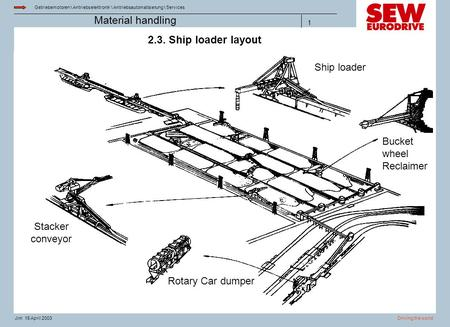 Getriebemotoren \ Antriebselektronik \ Antriebsautomatisierung \ Services Driving the worldJim 15 April 2003 Material handling 1 2.3. Ship loader layout.