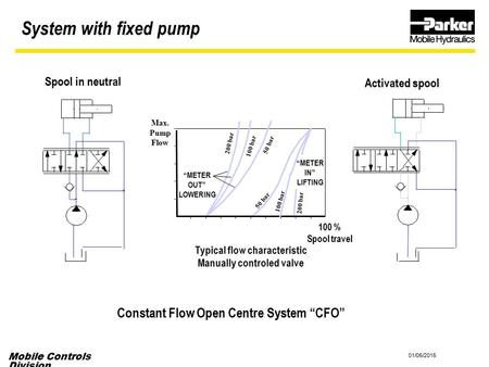 "System with fixed pump Constant Flow Open Centre System ""CFO"""