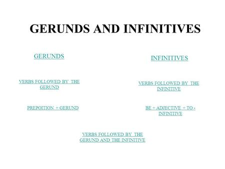 GERUNDS AND INFINITIVES GERUNDS INFINITIVES VERBS FOLLOWED BY THE GERUND VERBS FOLLOWED BY THE INFINITIVE PREPOITION + GERUNDBE + ADJECTIVE + TO - INFINITIVE.