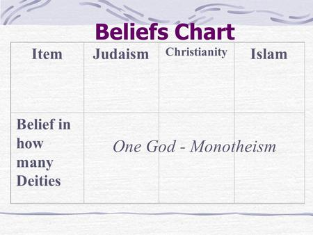 comparing prayer in islam and judism Comparison study of judaism, christianity, and islam religion abrahamic faith consists of judaism, christianity and islam these religions have something in common such as the belief of adam is the first man created and the.