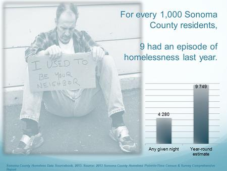 For every 1,000 Sonoma County residents, 9 had an episode of homelessness last year. Sonoma County Homeless Data Sourcebook, 2013. Source: 2013 Sonoma.