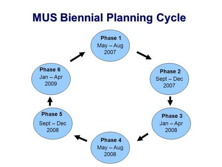 Phase 2Phase 3Phase 4 Phase 5Phase 6 Phase 1 May – Aug 2007 Sept – Dec 2007 Jan – Apr 2008 May – Aug 2008 Sept – Dec 2008 Jan – Apr 2009 MUS Biennial Planning.
