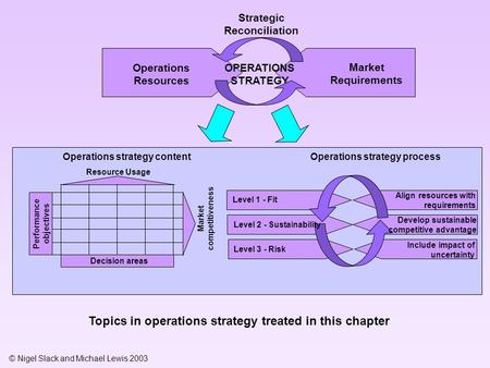© Nigel Slack and Michael Lewis 2003 Operations Resources Market Requirements OPERATIONS STRATEGY Strategic Reconciliation Level 1 - Fit Level 3 - Risk.