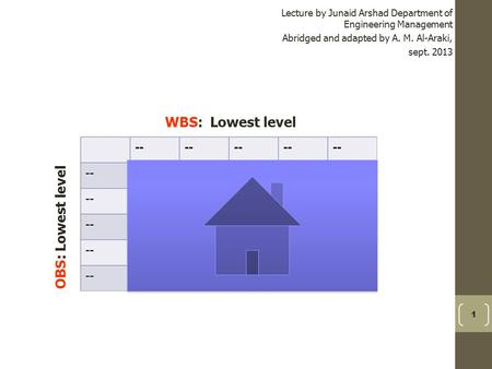 1 Lecture by Junaid Arshad Department of Engineering Management Abridged and adapted by A. M. Al-Araki, sept. 2013 WBS: Lowest level OBS: Lowest level.