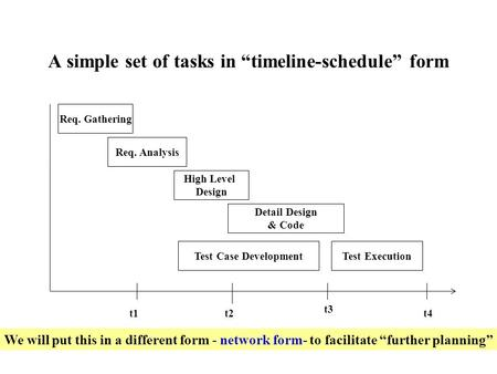 "A simple set of tasks in ""timeline-schedule"" form Req. Gathering Req. Analysis High Level Design Detail Design & Code Test Case DevelopmentTest Execution."