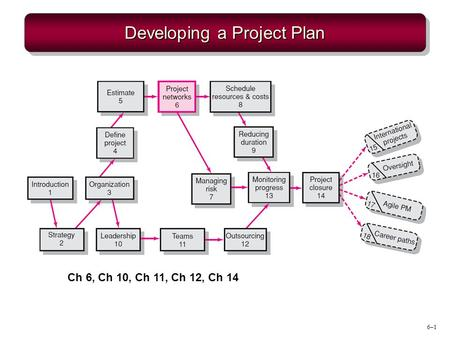 6–1 Developing a Project Plan Ch 6, Ch 10, Ch 11, Ch 12, Ch 14.