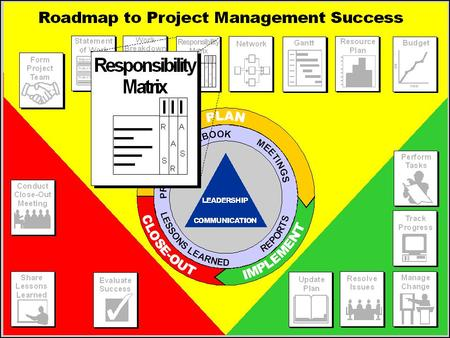 Responsibility Assignment Matrix (RAM) — Purpose  Ensure that all tasks are assigned to people  Show levels of involvement of people to work.