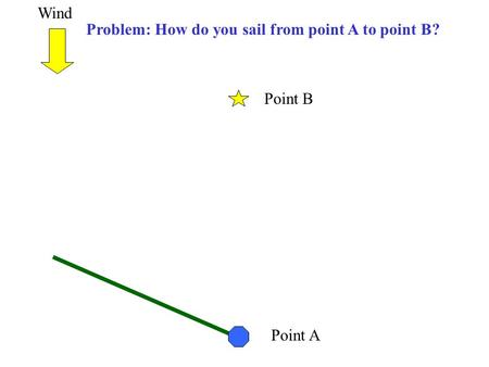 Point A Point B Problem: How do you sail from point A to point B? Wind.