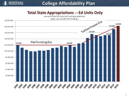 1 College Affordability Plan Flat Funding Era Tuition Freeze Era.