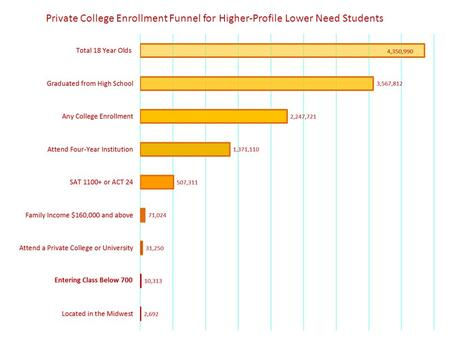 Private College Enrollment Funnel for Higher-Profile Lower Need Students.