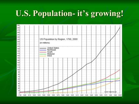 U.S. Population- it's growing!. The Louisiana Purchase.
