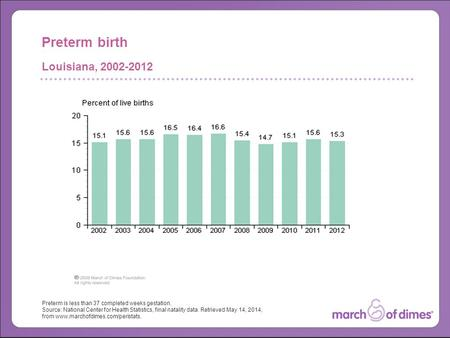 Preterm is less than 37 completed weeks gestation. Source: National Center for Health Statistics, final natality data. Retrieved May 14, 2014, from www.marchofdimes.com/peristats.