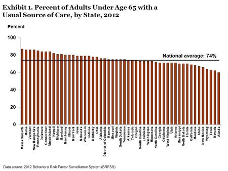 Exhibit 1. Percent of Adults Under Age 65 with a Usual Source of Care, by State, 2012 Percent Data source: 2012 Behavioral Risk Factor Surveillance System.