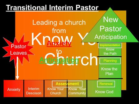 Know Your Church Pastor Leaves Leading a church from Anxiety to Anticipation Interim Descison Know Your Community Know the Plan Know God Know the Path.