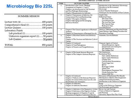 Microbiology Bio 225L. CHAPTER 1 WHAT IS MICROBIOLOGY AND WHY IS IT IMPORTANT?