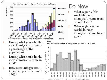 Do Now 4. During what years did the most immigrants come as a percentage of the population? 5. During what years did the most immigrants come in total?
