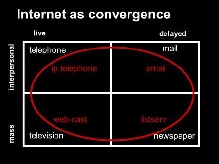 Internet as convergence live delayed interpersonal mass telephone mail television newspaper ip telephoneemail listservweb-cast.