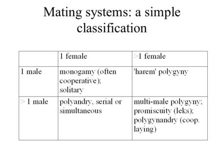 Mating systems: a simple classification. Monogamy in Mammals Monogamy is rare in mammals Why? Females put in most of the parental investment Exception: