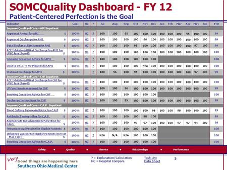 SOMCQuality Dashboard - FY 12 Patient-Centered Perfection is the Goal Safety  Quality  Service  Relationships  Performance IndicatorGoalHC?JulAugSepOctNovDecJanFebMarAprMayJunYTD.
