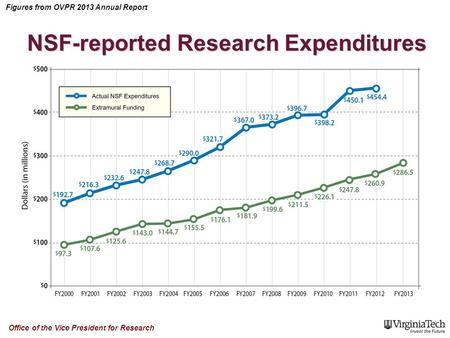 Figures from OVPR 2013 Annual Report Office of the Vice President for Research NSF-reported Research Expenditures.