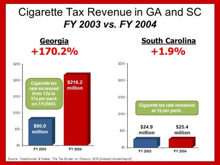 Cigarette Tax Revenue in GA and SC FY 2003 vs. FY 2004 +1.9% South Carolina Georgia +170.2% Cigarette tax rate increased from 12¢ to 37¢ per pack on 7/1/2003.