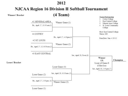 2012 NJCAA Region 16 Division II Softball Tournament (4 Team) Winners' Bracket #4 COTTEY Fri., April 27, 10:00 am (1) #1 MINERAL AREA #3 EAST CENTRAL #2.