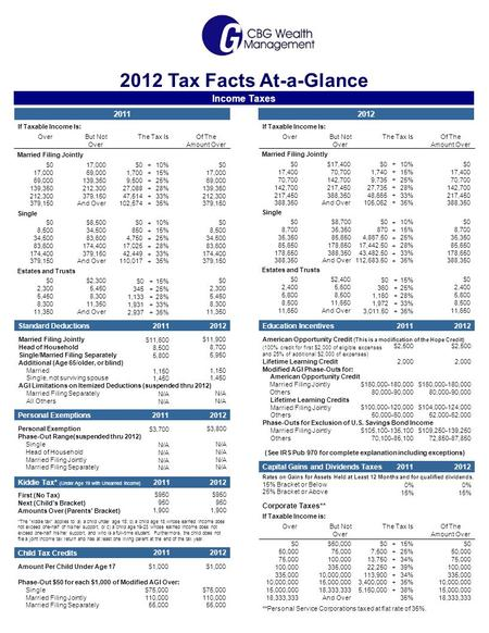 Capital Gains and Dividends Taxes Rates on Gains for Assets Held at Least 12 Months and for qualified dividends. 15% Bracket or Below 25% Bracket or Above.