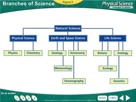 Go to section Branches of Science Figure 3. Go to section Interest Grabber Design Your Own Experiment Suppose that you want to conduct a test to see which.