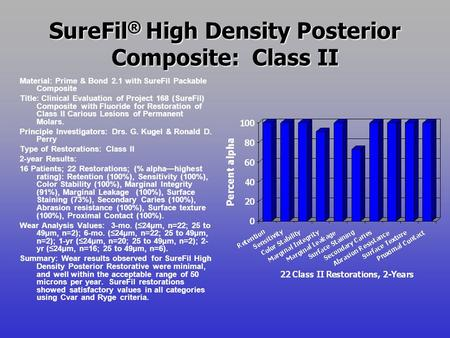 SureFil ® High Density Posterior Composite: Class II Material: Prime & Bond 2.1 with SureFil Packable Composite Title: Clinical Evaluation of Project 168.