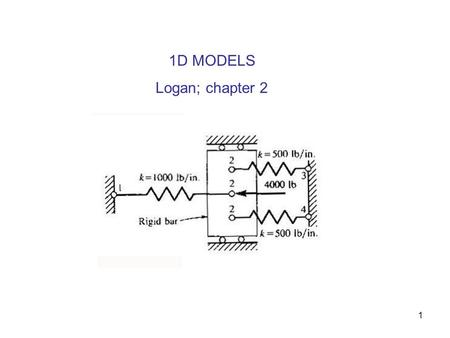1 1D MODELS Logan; chapter 2. 2 What is the relation between forces acting on spring ends and displacements of these ends? Or, using FEA terminology,