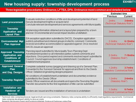 Research into Housing Supply and Functioning Markets: Findings & Preliminary Action Plan New housing supply: township development process 2mths3-6mths.