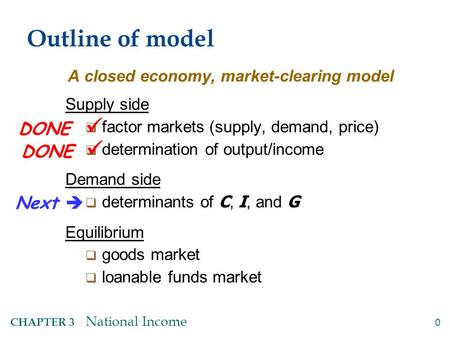 0 CHAPTER 3 National Income Outline of model A closed economy, market-clearing model Supply side  factor markets (supply, demand, price)  determination.